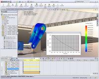 SolidWorks Simulation analyysityökalut käyttöön